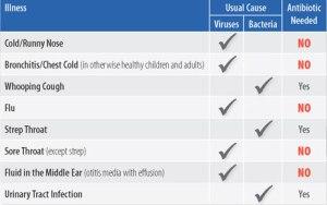 illness-chart